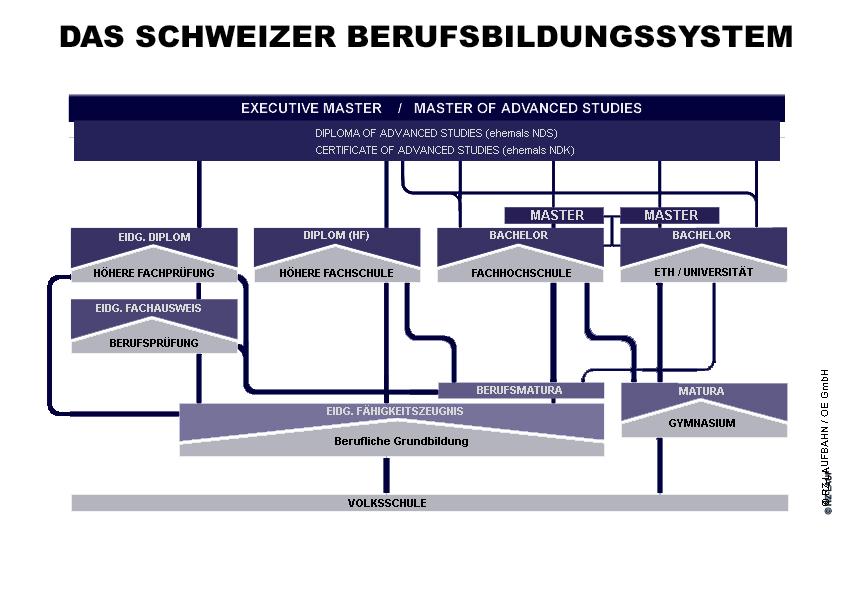 Weiterbildung checklisten tipps und tricks for Weiterbildung innenarchitektur schweiz